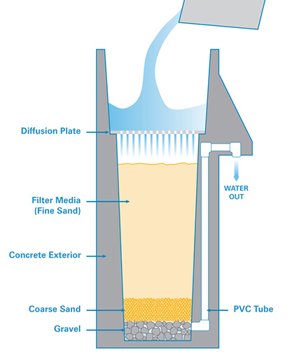 Biosand Filter Diagram from <a href=